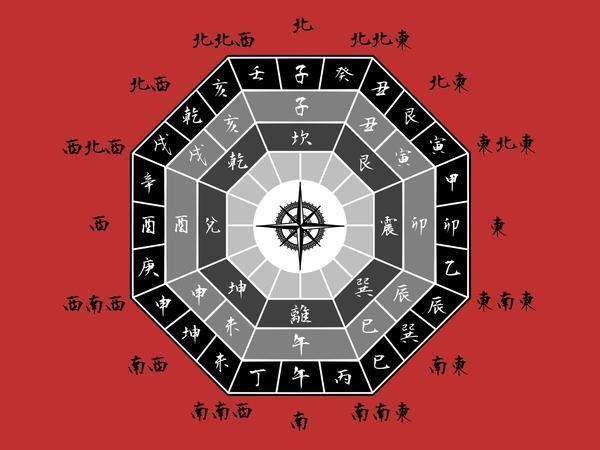 方位盤(イメージ)
