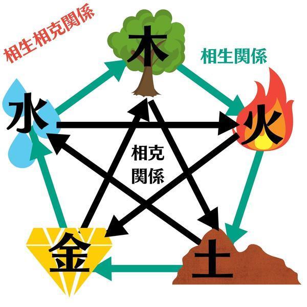 五行(木火土金水)