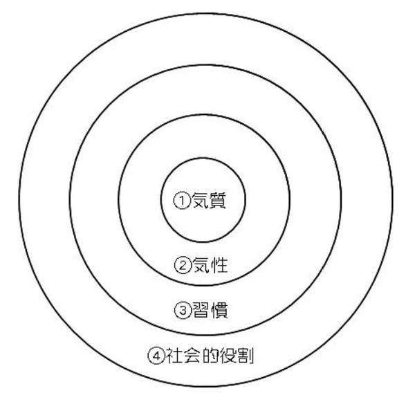 個性・性格の図