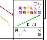 赤い矢印が「向心力D→」
