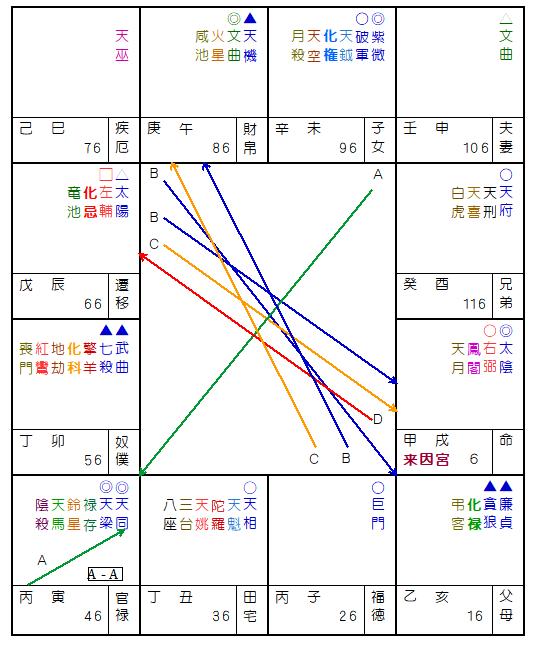 竹下登さんの紫微斗数命盤
