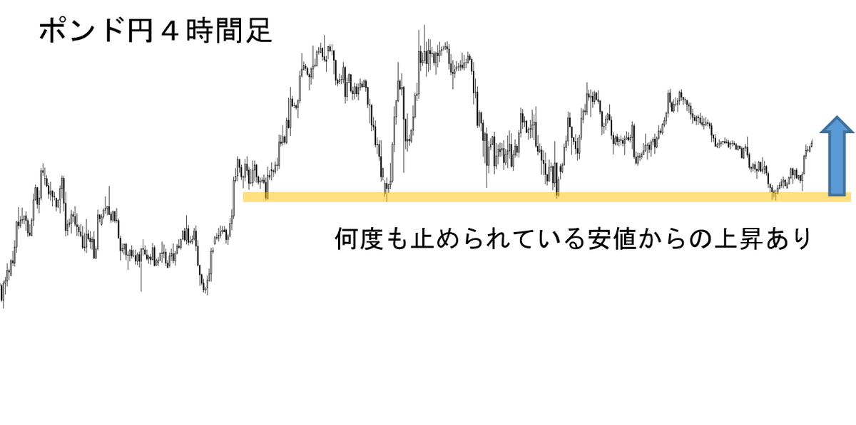 FX 失敗(4h)