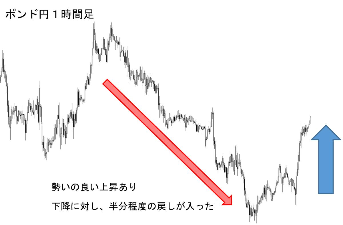 FX 失敗(1h)