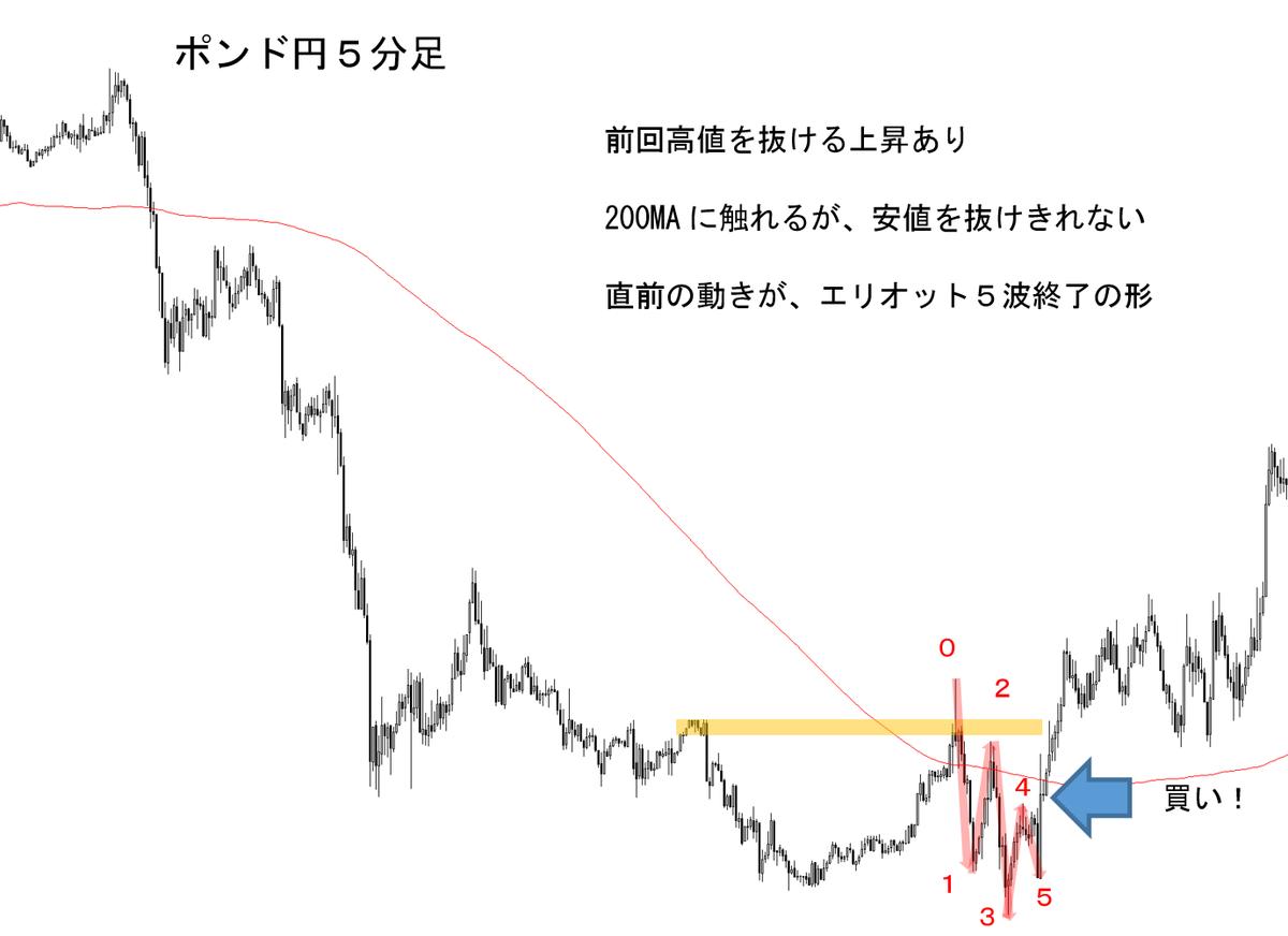 ポンド円 5分足 トレード