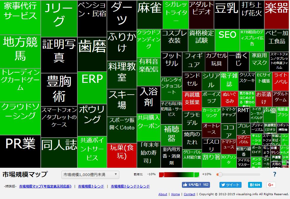 市場規模マップ1,000億円未満