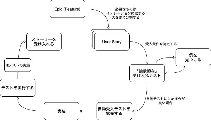 f:id:khigashigashi:20210125125605p:plain