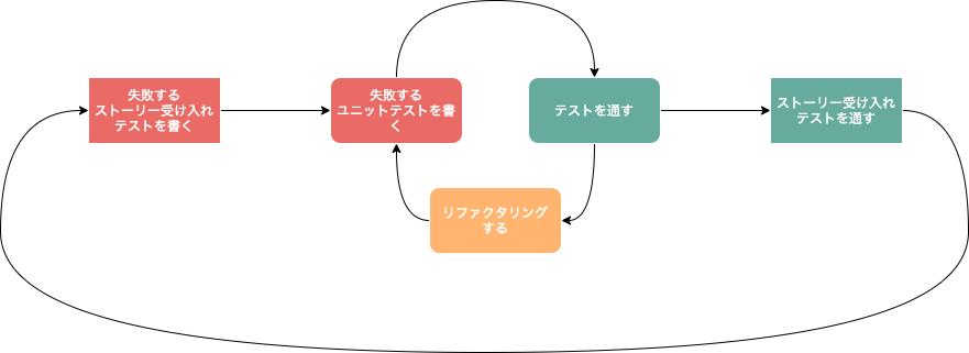 f:id:khigashigashi:20210125125627p:plain
