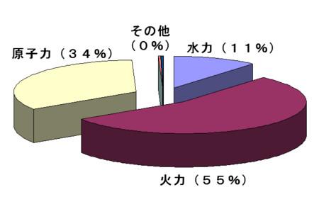 f:id:kibashiri:20120412161157j:image:w640