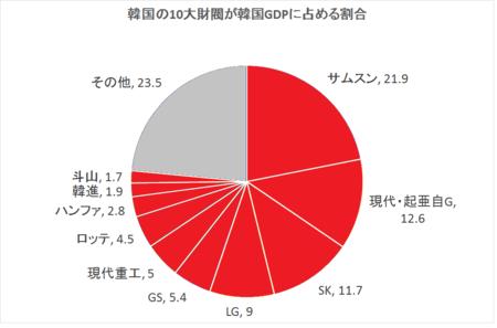 韓国 財閥 GDP比率