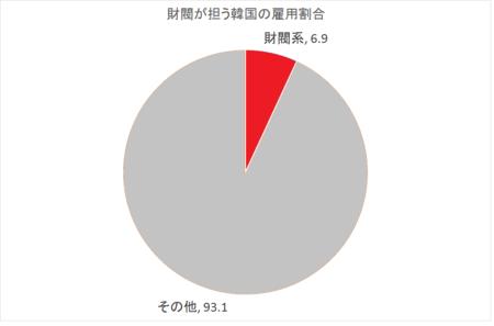韓国 財閥系 就職人数