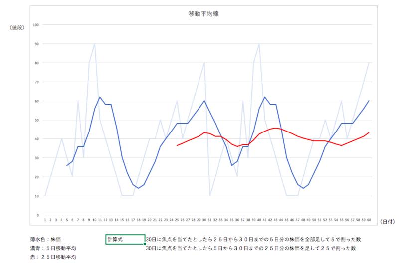 移動平均グラフ