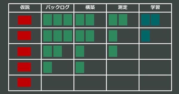 進捗ボードのイメージ