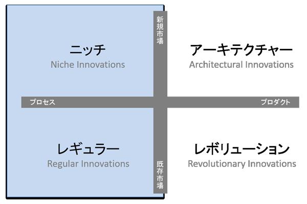 プロセスを軸とした「新規」と「既存」のイノベーション
