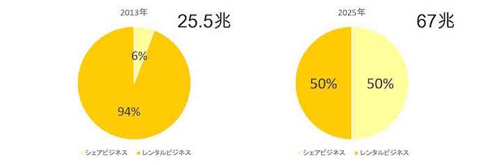 シェアビジネス (1)