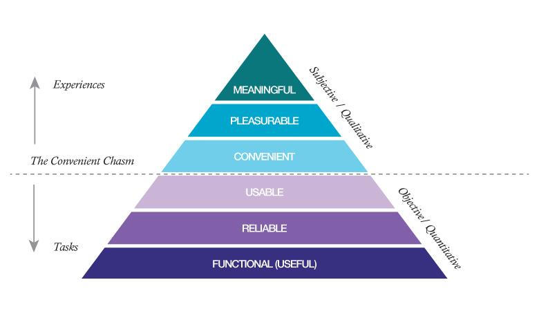 ux-pyramid
