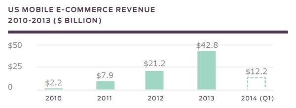 Custora-mobile-report-revenue-600x219