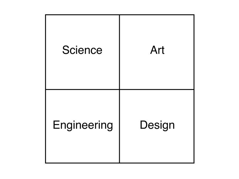 創造性のコンパス