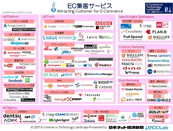 EC業界カオスマップ2017 - EC集客サービス編