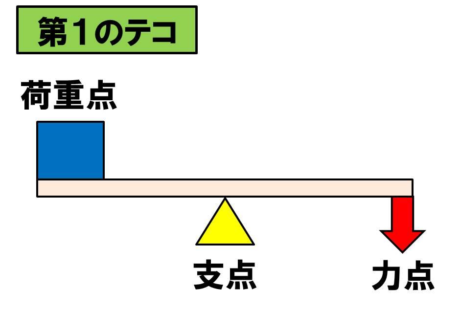 f:id:kigyou-pt:20210220145004j:plain