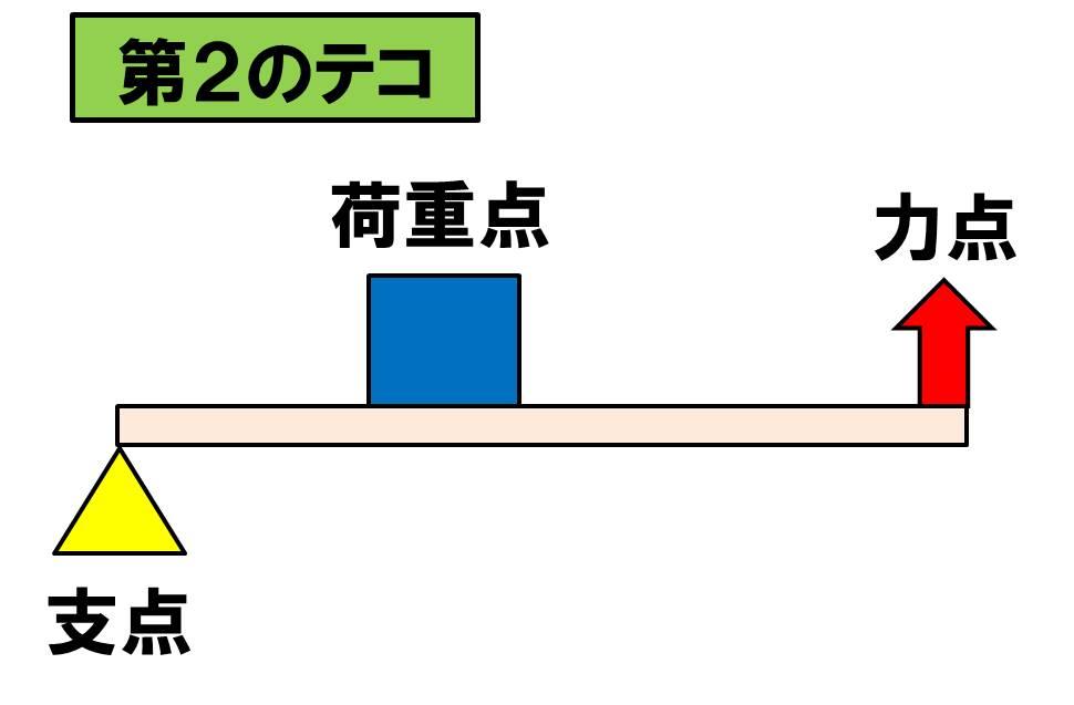 f:id:kigyou-pt:20210220145017j:plain