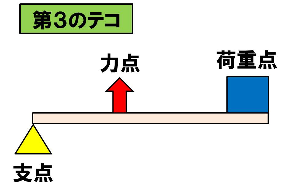 f:id:kigyou-pt:20210220145057j:plain