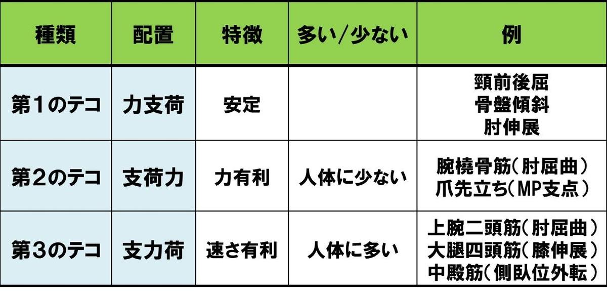 f:id:kigyou-pt:20210221070352j:plain