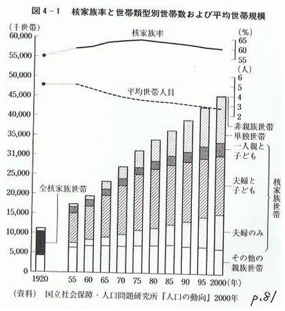 現代日本社会研究のための覚え書...