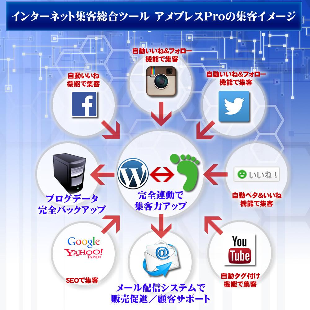 【SEO対策】ブログの集客に威力発揮!殿堂入りの総合集客ツール