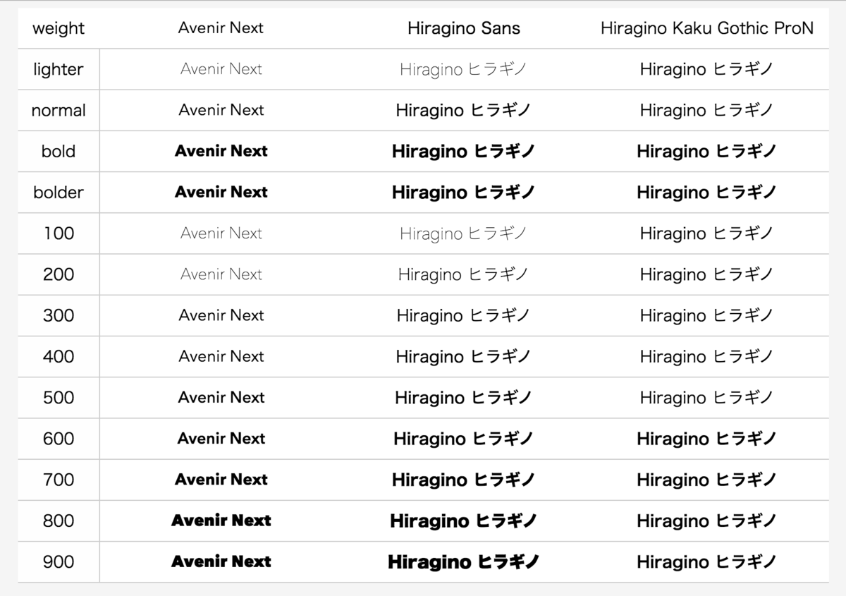 Hiragino Sans vs. Hiragino Kaku Gothic