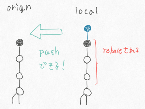 git pull --rebase でリモートで rebase した状態にできる