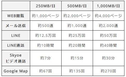 データ通信料250MB、500MB、1000MBの目安を表にしてみた