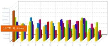 201701走行距離グラフ