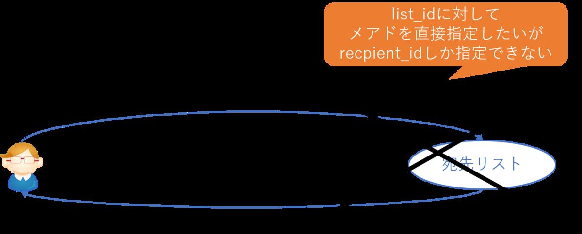 f:id:kikutaro777:20190717233225p:plain