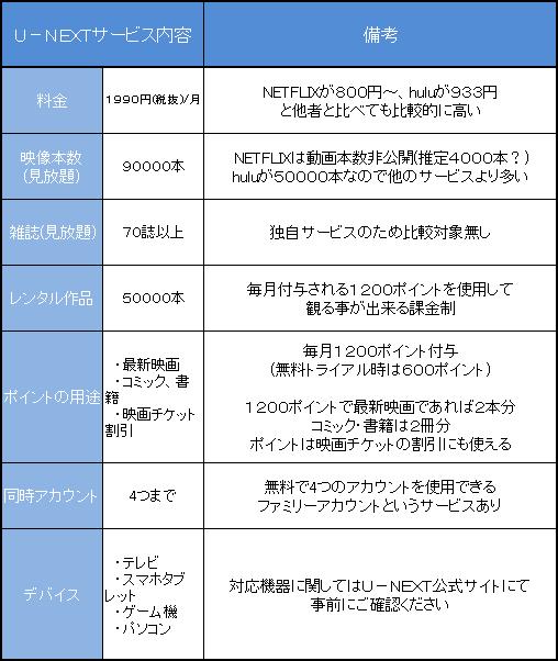 U-NEXTサービス内容一覧