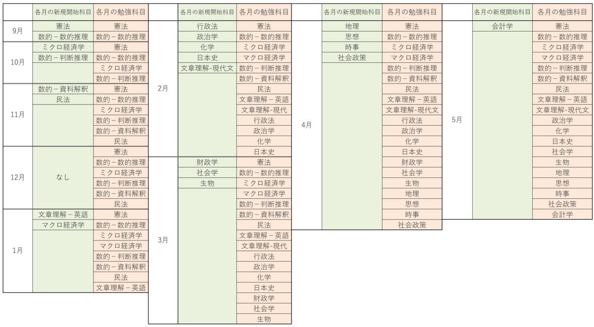 f:id:kimamaniseikatunikki:20200223123710p:plain