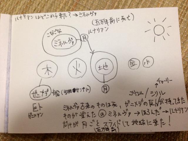 f:id:kimaya:20140703140652j:plain