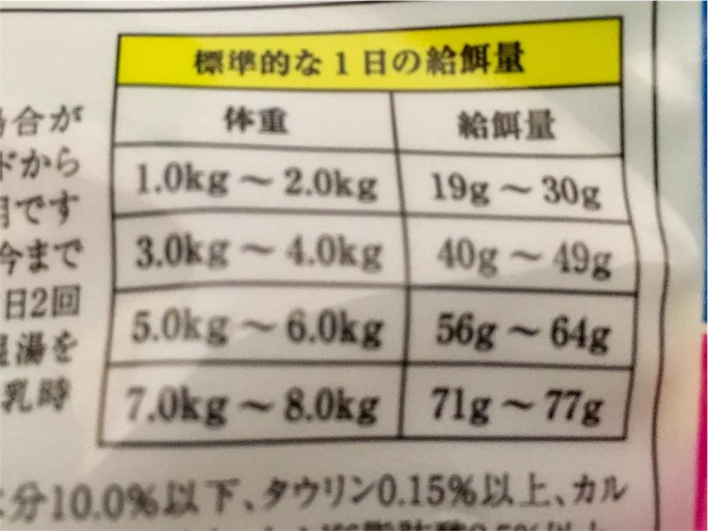 ナチュラルバランスキャットフード 給餌量の表