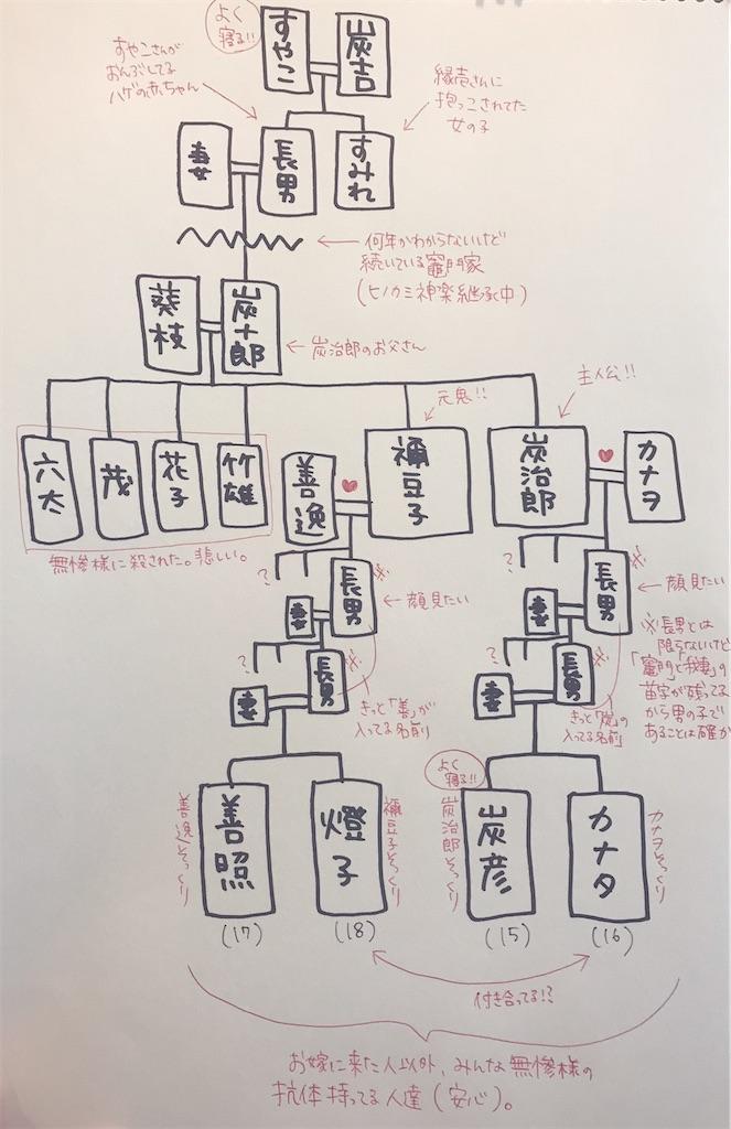 f:id:kimetsu-yukichan:20200522010148j:image