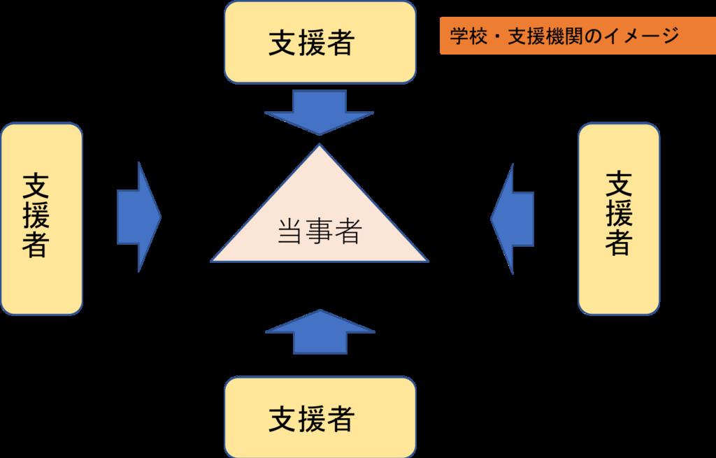 f:id:kiminomirai:20181111222858p:plain