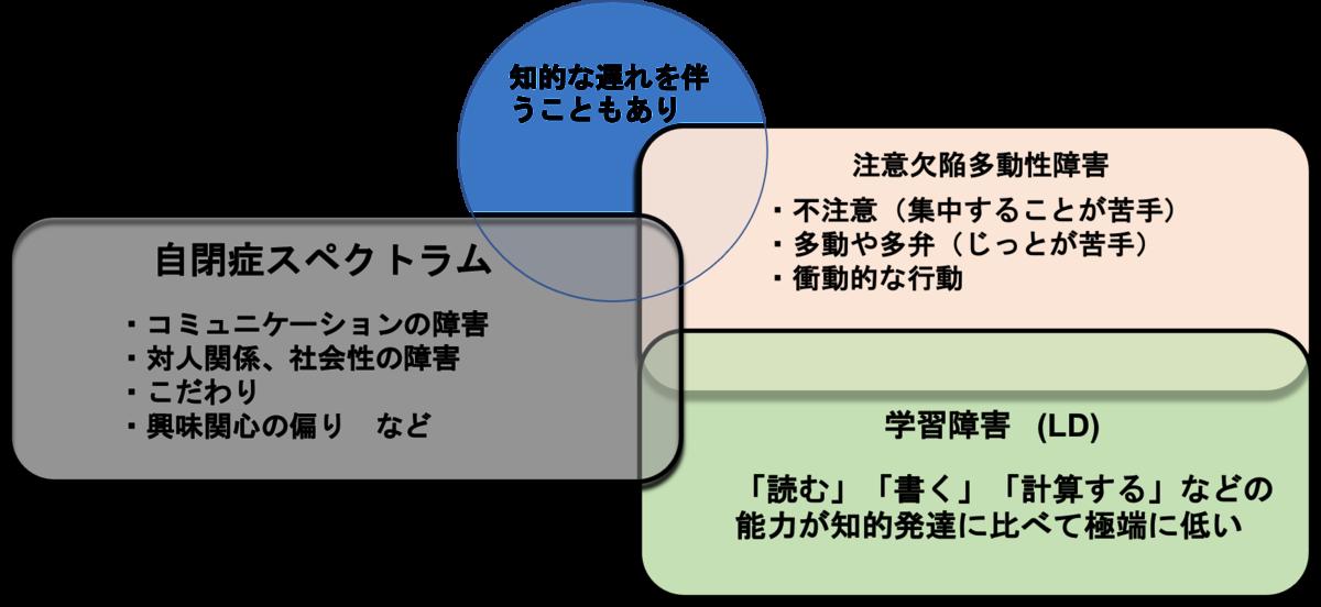 f:id:kiminomirai:20210601204127p:plain