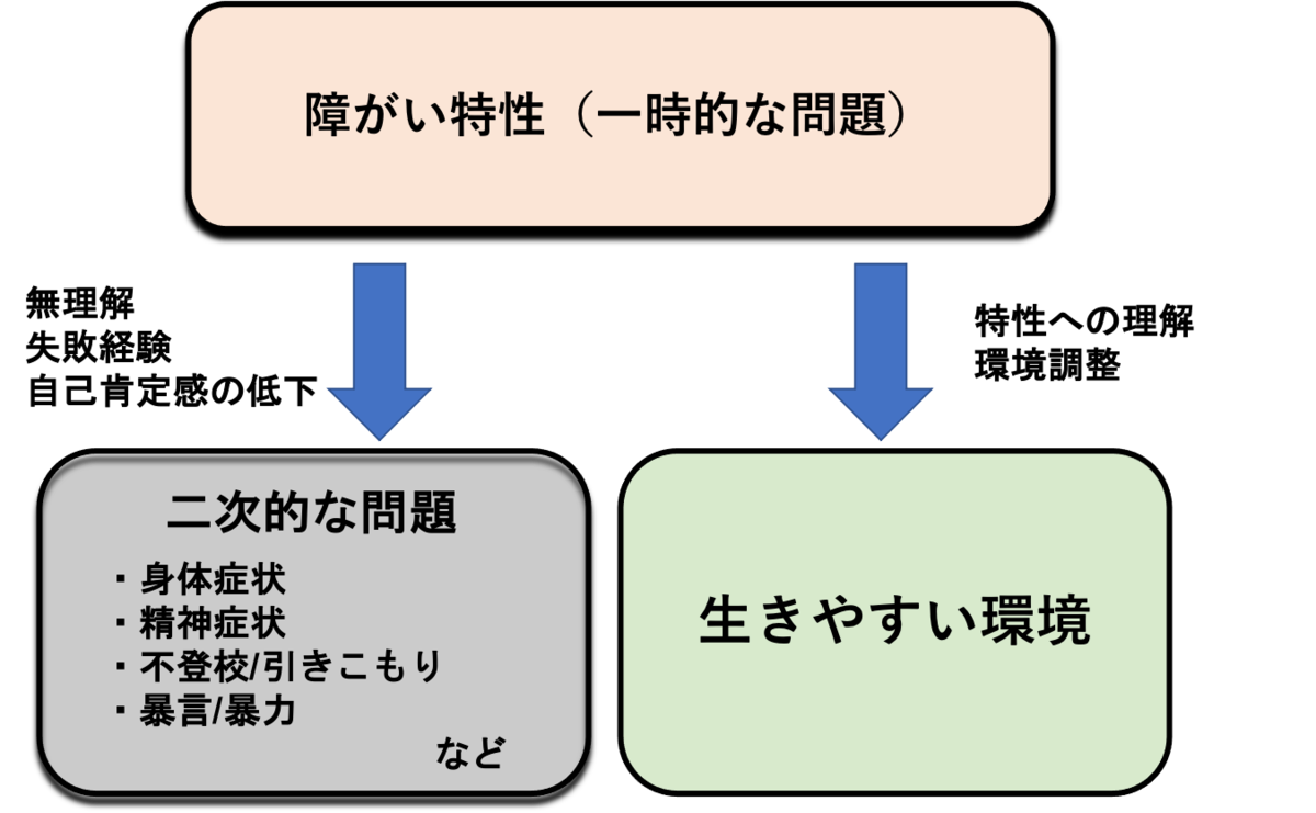 f:id:kiminomirai:20210602214146p:plain