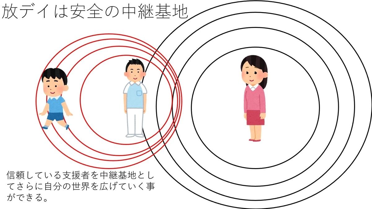f:id:kiminomirai:20210710005410j:plain