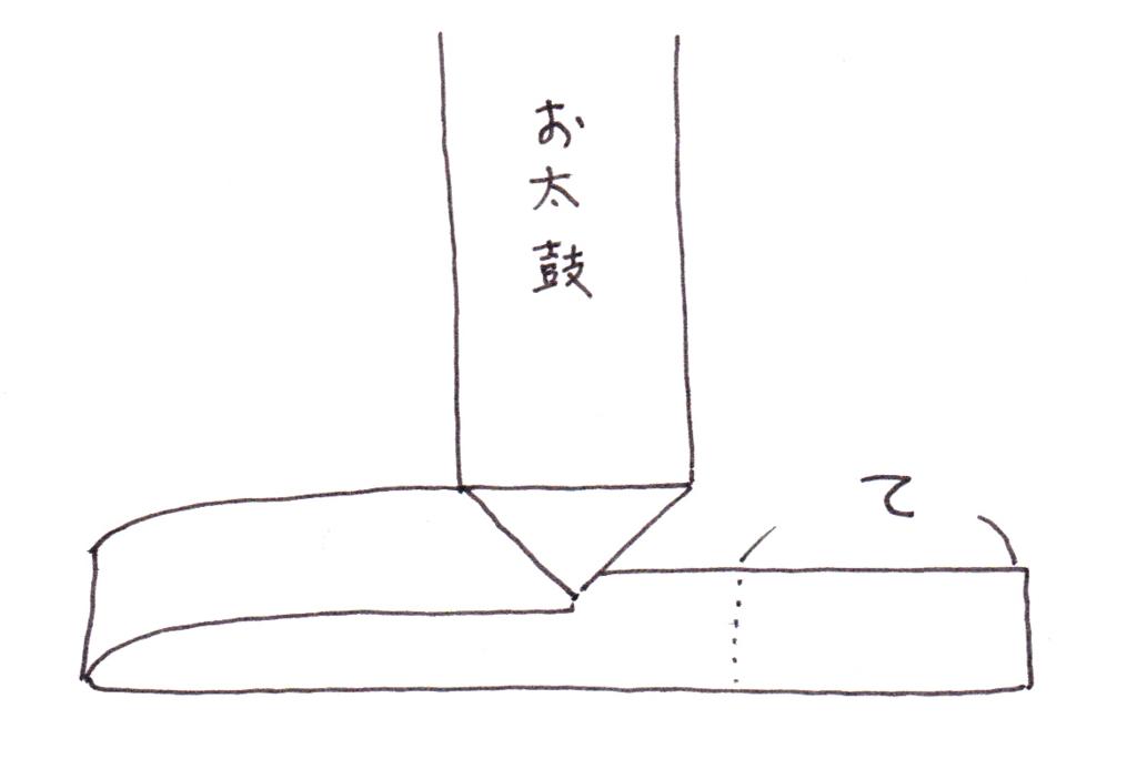 f:id:kimonotumugi:20170424144407j:plain