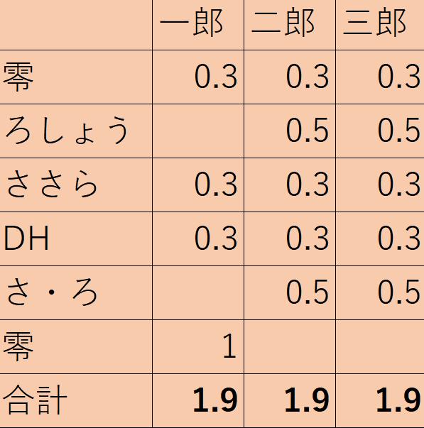 f:id:kimotokanata:20210225003216p:plain