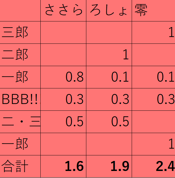 f:id:kimotokanata:20210225003223p:plain