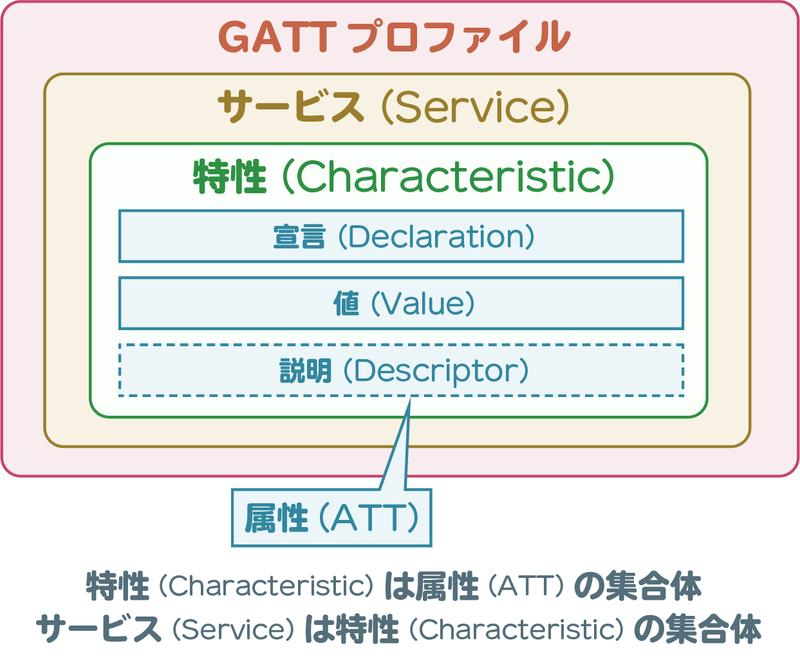 Bluetooth Low Energy ~ GATTの仕組みを学ぼう - みかんのゆるふわ ...
