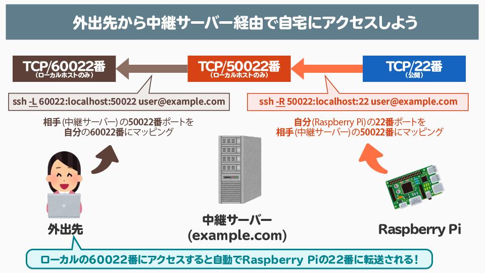 f:id:kimura_khs:20200916184418p:plain