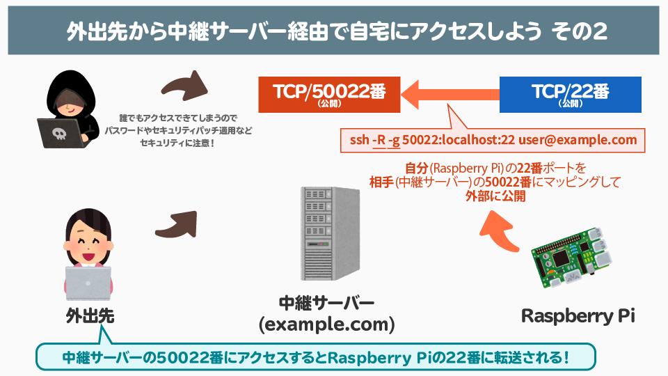 f:id:kimura_khs:20200916184426p:plain