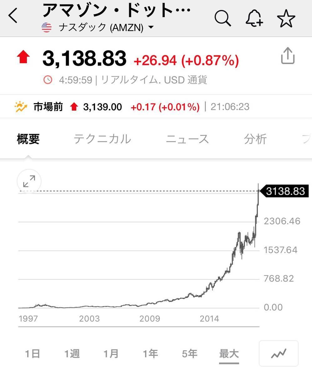 リアルタイム アマゾン 株価