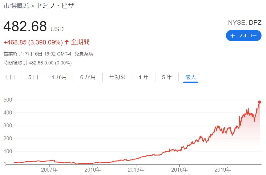 f:id:kimurou:20210717092556p:plain